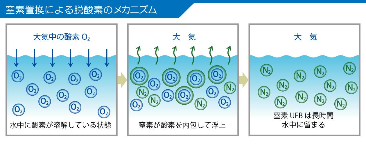 窒素置換法による脱酸素のメカニズム