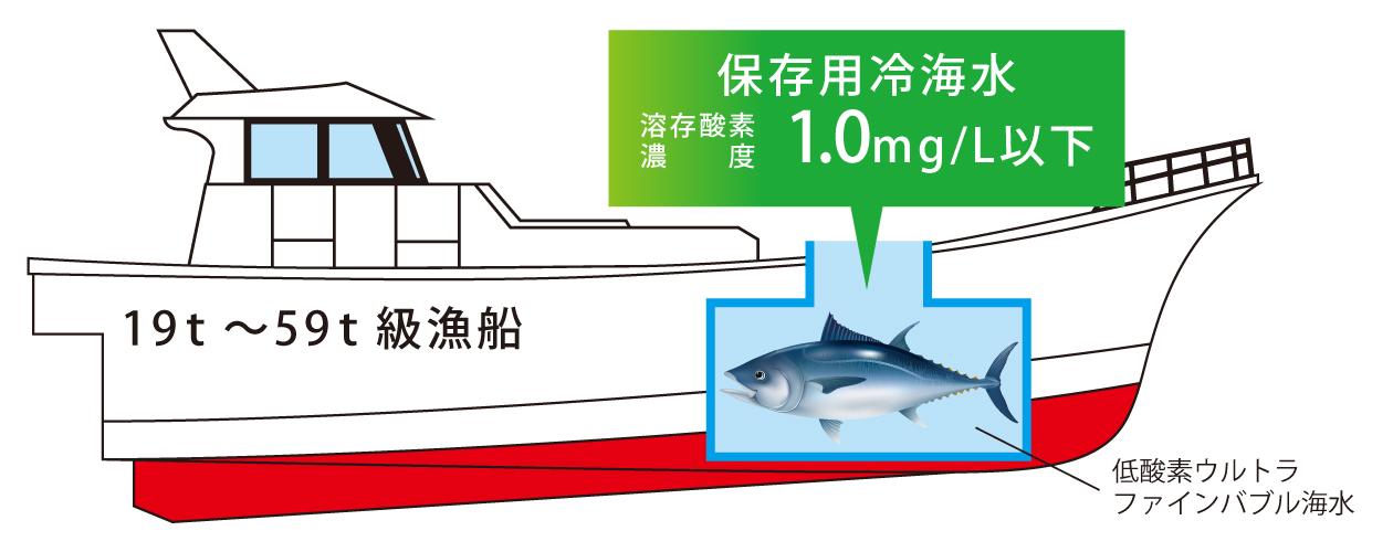近海まぐろ漁船での活用事例