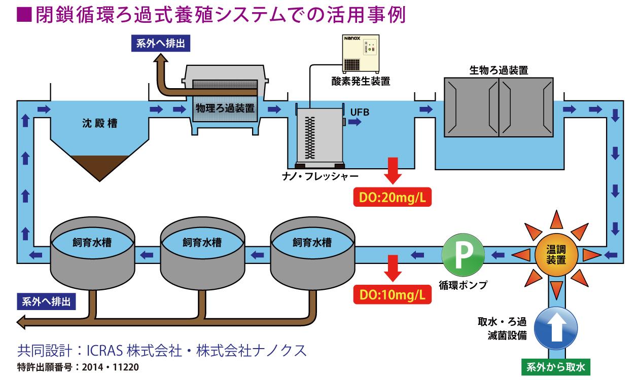 閉鎖循環ろ過式養殖システムでの活用事例