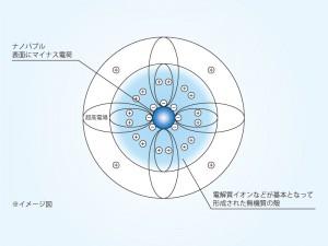 ウルトラファインバブル※イメージ図